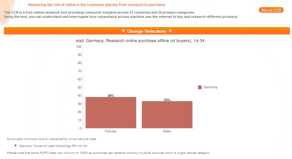 consumer commerce barometer